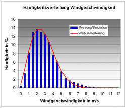 Modellierung Windkraft 3
